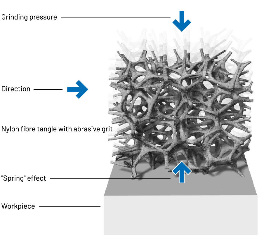 Graphic of non-woven abrasive effect